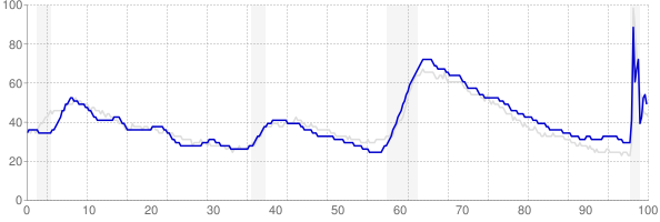 Arizona monthly unemployment rate chart from 1990 to December 2020